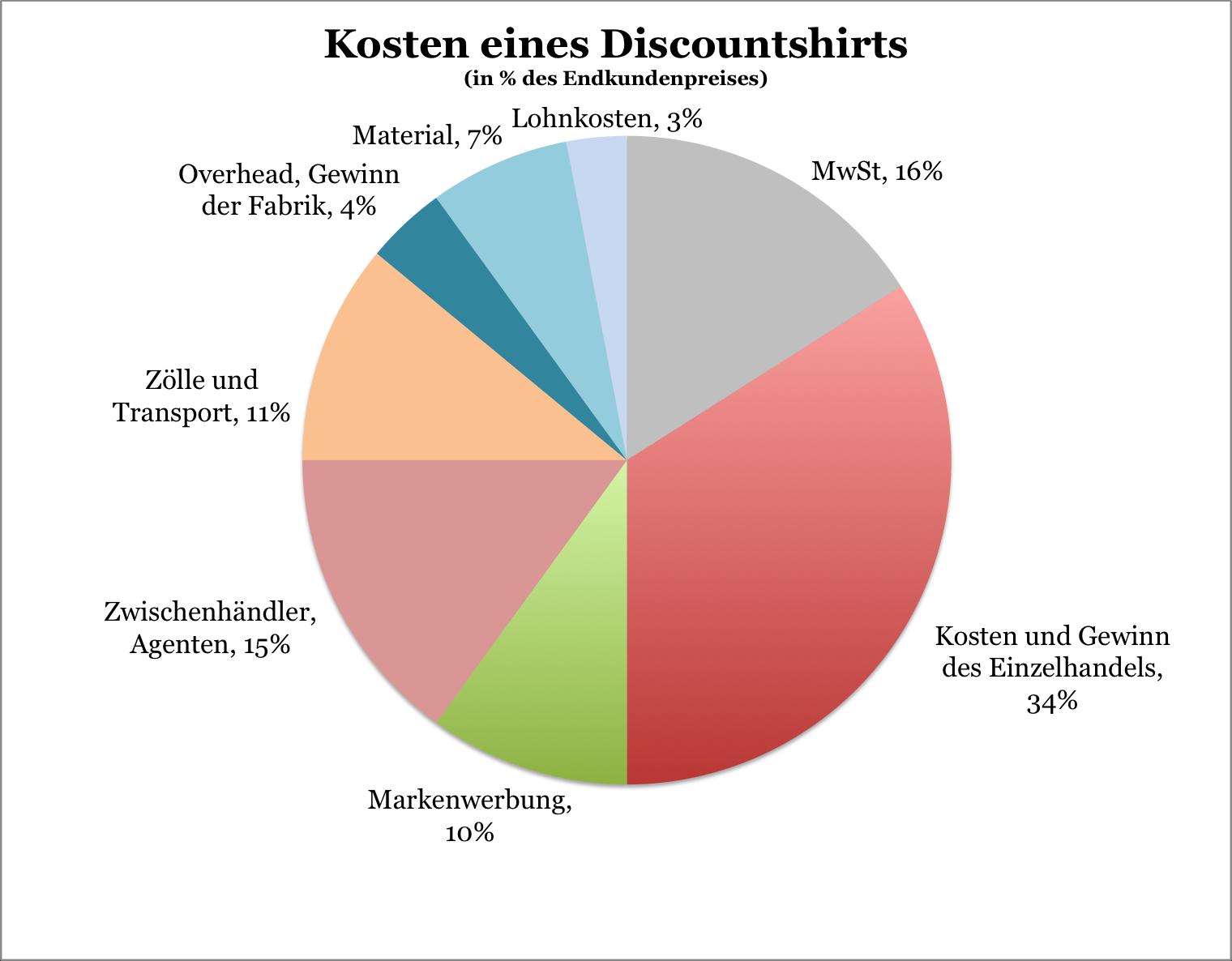 the latest f54dd 4f437 Preis eines T-Shirts – günstiger als die Wahrheit ...